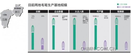 浙江和江西两地的毛笔游商规模