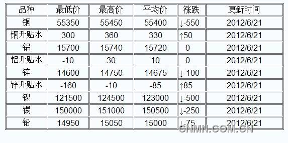 上海物贸中心有色金属交易市场行情6月21日