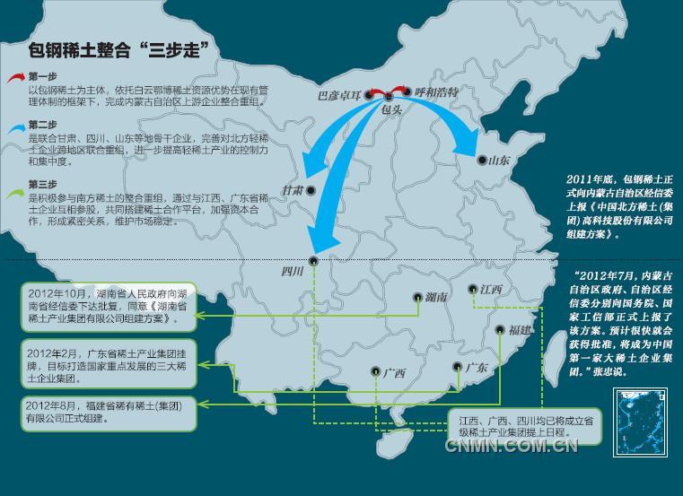 央企内部结构链条图