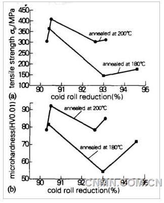 铜业知识:退火工艺对纯铜力学性能的影响