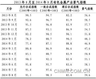 8月份中经有色产业月度景气指数报告