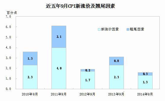 9月有色冶炼和压延加工价格上涨0.1%