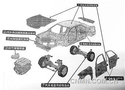 汽车用铝部位及零部件示意图