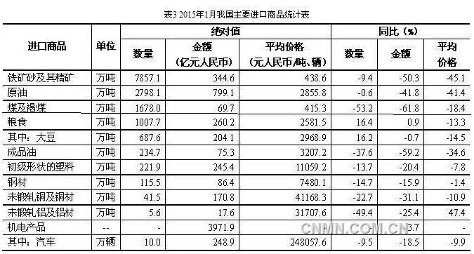 1月我国有色金属外贸进出口数据公布