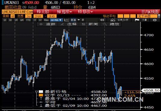 国际铜价触及两周低位 受美元走强打压