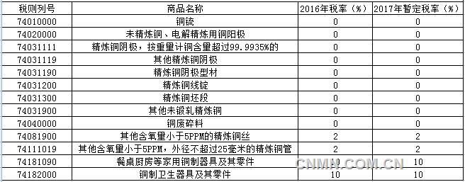 2017年铜进出口暂定税率公布