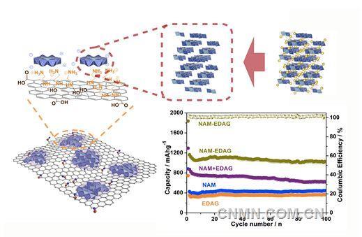 探索新型电极材料构架对发展大容量和高倍率的锂/钠(离子)电池至关重要。开框架结构不仅有利于快速反应钠离子通道的构筑,其结构分解后的产物空间分布优化也有利于多电子转换反应活性和效率的提高,框架相结构单元的离散分布甚至可使转换反应发生在分子尺度上,可进一步改进转换产物的空间分布,减缓多相界面对迁移离子通过的羁绊。 近期,中国科学院上海硅酸盐研究所研究员李驰麟带领的研究小组在锂/钠电池开框架电极的结构合成设计研究方面取得了系列进展,相关成果发表在ACS Nano、Chem.