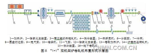 """图8形式的""""1+1""""双机架炉卷轧机生产线其工艺及设备设计需要注意以下几点:   (1)序号为1和13的铸锭加热炉和卷取加热炉的加热介质不使用煤气或天然气而应为电阻加热,加热方式也不能为直接辐射而应采用预热后的热空气进行吹入炉内强制循环加热,同时,坯料应尽可能在保护性气氛下进行加热;   (2)序号为2和12的除氧化皮装置其设备设计应采用机械法对氧化皮破裂松动后再进行高压压缩空气吹扫;序号为4和15的冷却系统不能使用层流冷却水,而应使用空气或惰性气体对镁合金板带进行控温或强制冷"""