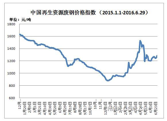 2016年上半年再生资源市场情况及下半年预测