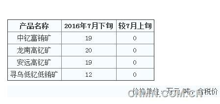 7月下旬赣州市离子型稀土矿价格平稳