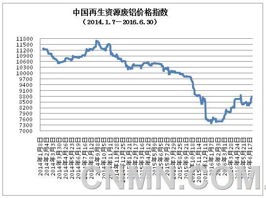 铜产业景气指数出现连续9个月小幅回升