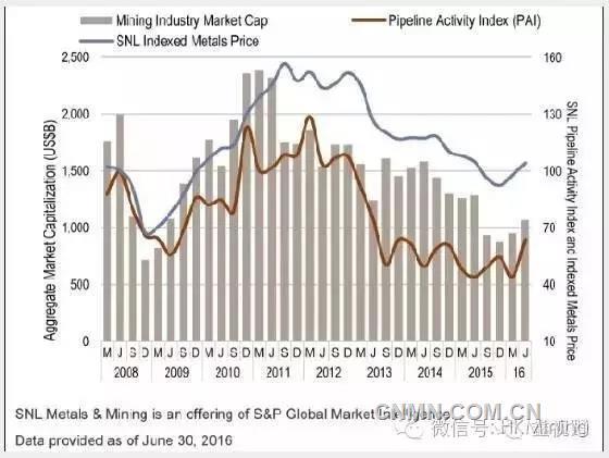 2016年下半年全球矿业谨慎乐观