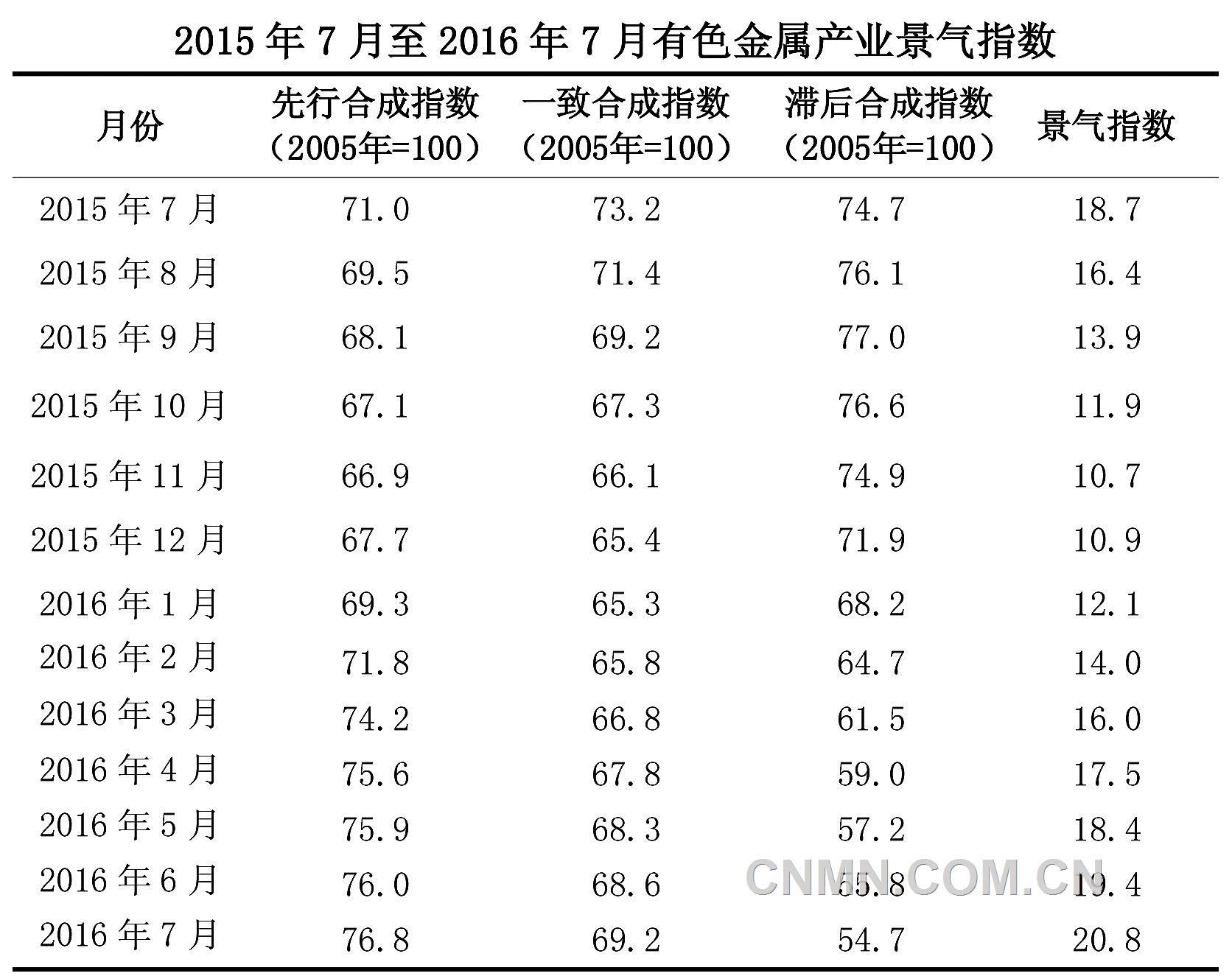 铜产业景气指数呈现小幅震荡上升趋势