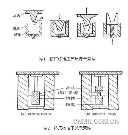 镁课堂:(七十六)镁合金的挤压铸造图片