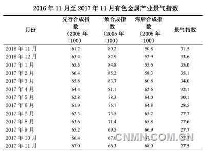 中色铜产业月度景气指数报告(2017年11月)