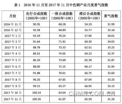 中色铜产业月度景气指数报告