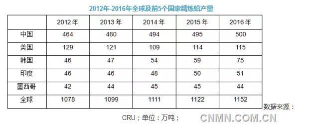 2012年-2016年全球及前5个国家精炼铅产量