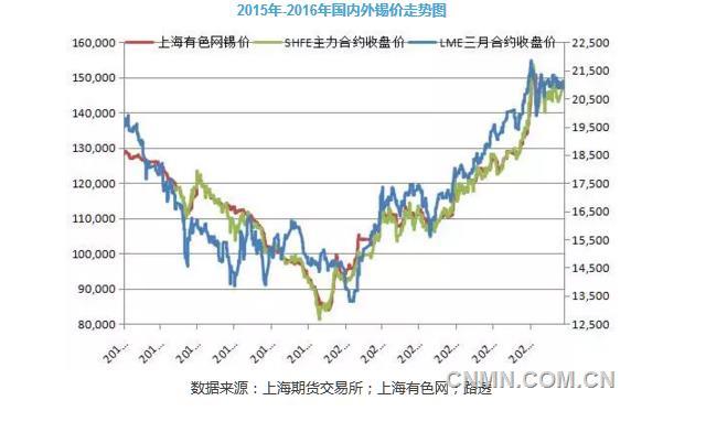2016年锡期货价格走势及产业政策回顾
