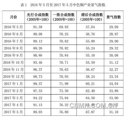 中经有色金属产业月度景气指数报告(2017年5月)