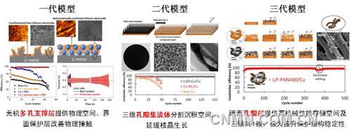 【锂】宁波材料所在高比能锂金属负极保护方面取得系列进展