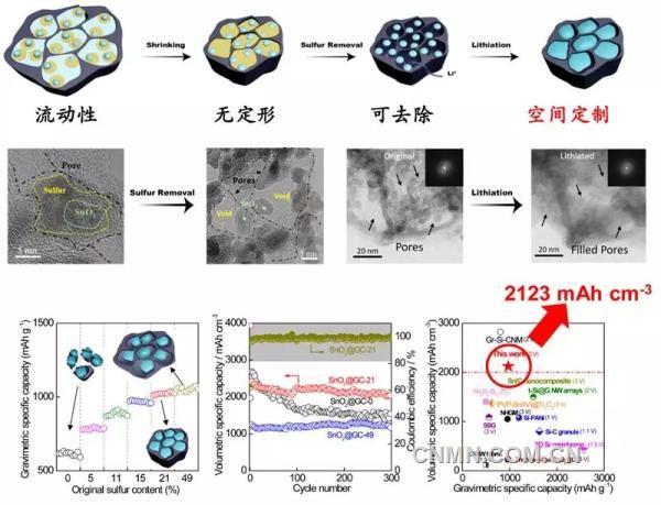 天津大学在锂电池电极材料取得突破成果,电池可能变得更小