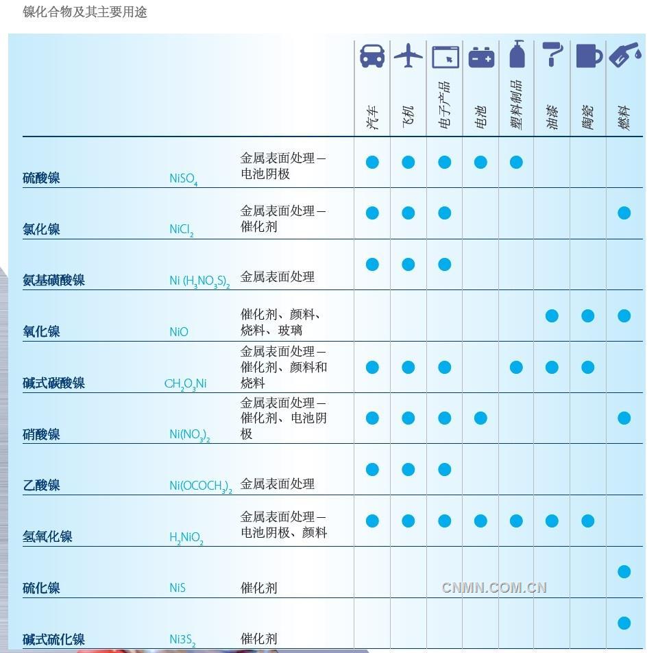虽然从数量上看,金属镍是镍的最重要形态,但镍化合物也有关键用途。镍化合物的重要性尚未得到广泛认可,但源于金属镍的这类物质已被应用于很多行业,对于无数产品的日常生产至关重要。