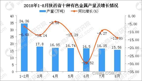 1-8月陕西省十种有色金属产量及增长情况分析