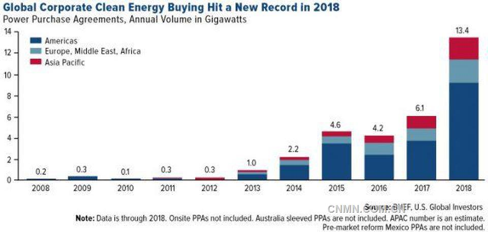 https%3A%2F%2Fblogs-images.forbes.com%2Fgreatspeculations%2Ffiles%2F2019%2F02%2FCOMM-global-corporate-clean-energy-buying-hits-record-2018-02152019-1-e1550595888475