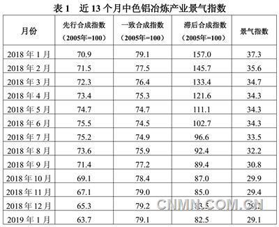 中色铝冶炼产业月度景气指数报告(2019年1月)