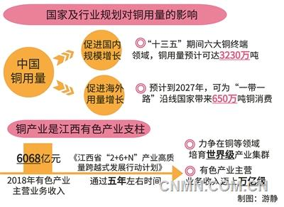 铜产业发展前景可期,江西省狠抓产业能级提升,加快实现工业崛起。