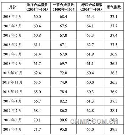 2018年4月至2019年4月中色铅锌产业月度景气指数