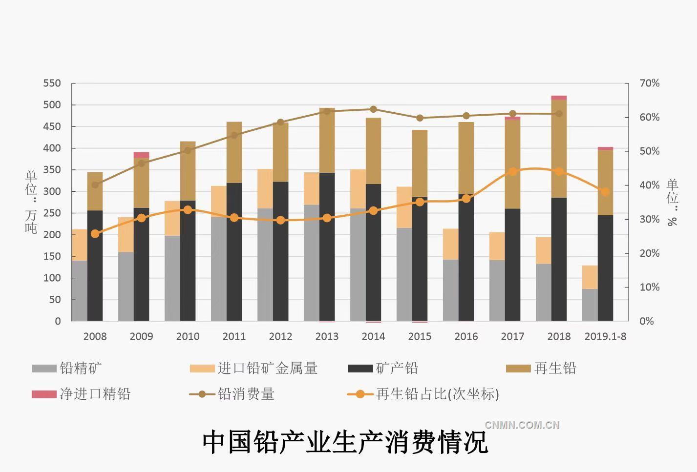 2019.10.15高质量发展中的中国铅锌工业3