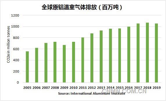 国际铝协发布全球铝工业生命周期清单报告