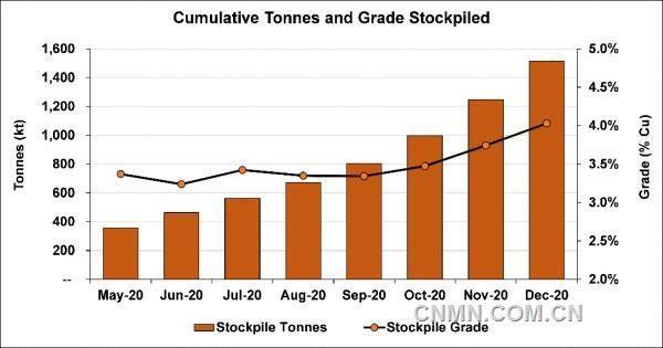 紫金矿业卡库拉铜矿开发持续超预期 计划7月投产