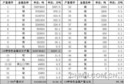 """《【沐鸣平台怎么样】""""十种有色金属""""统计法要不要变一变?》"""
