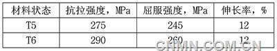 中国磁浮线路现状与车厢铝材进展