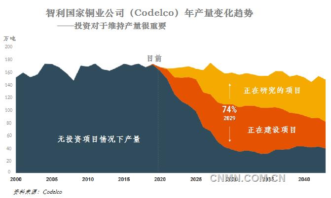 智利维持铜产量需要增加投资