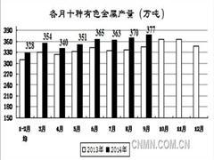发改委:全国有色金属产量3195万吨同比增6.6%