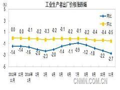 11月有色金属材料价格同比下降2.5%