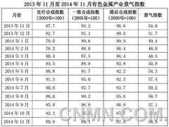11月中经有色产业月度景气指数报告