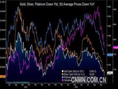 大型黄金矿企Q3预期收益暴跌 或影响供应水平