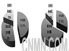 指数解读:三季度铝行业结构性差异加剧