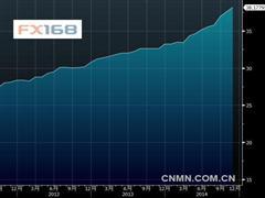 俄罗斯连续第9个月增持黄金储备 较2005年几乎翻三倍