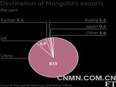大宗商品暴跌蒙古国面临毁灭性打击 或发生大量债务违约