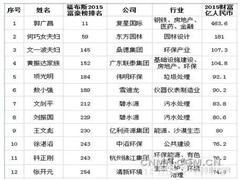 12名环保企业家入选福布斯 杭州锦江董事长位列其中
