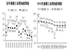 2015年湖南工业经济形势展望分析