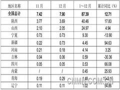 2014年中国共产原镁87.39万吨