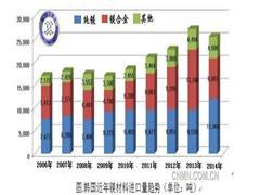 今年韩国镁产业有望缓慢复苏