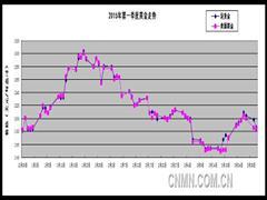 黄金价格在第二季度或将继续承压