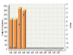 前4月全国铅酸蓄电池产量同比跌6.47%